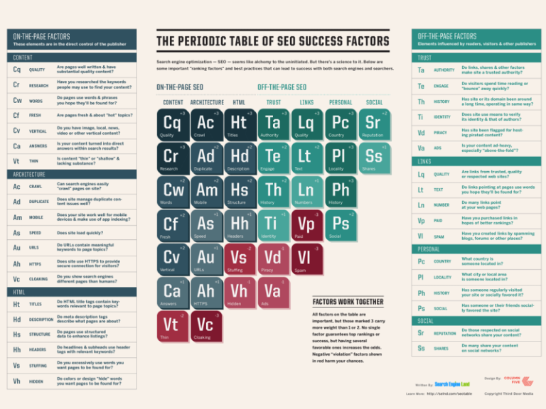 What is SEO - Periodic Table